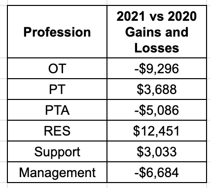 Pulse 2021 - changes in pay
