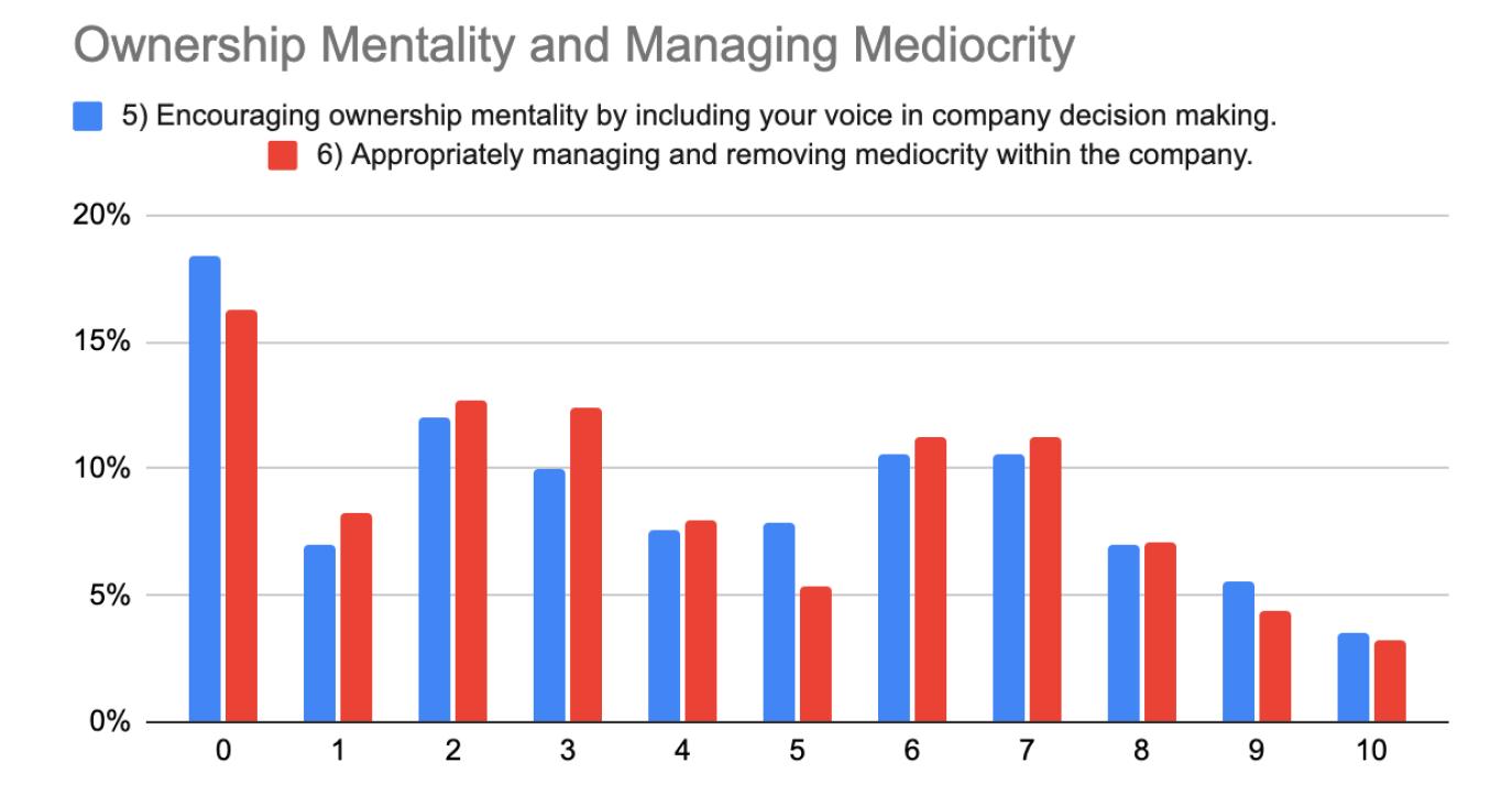 Ownership Mindset and Mediocrity - CQI 2021 - UpDoc Media
